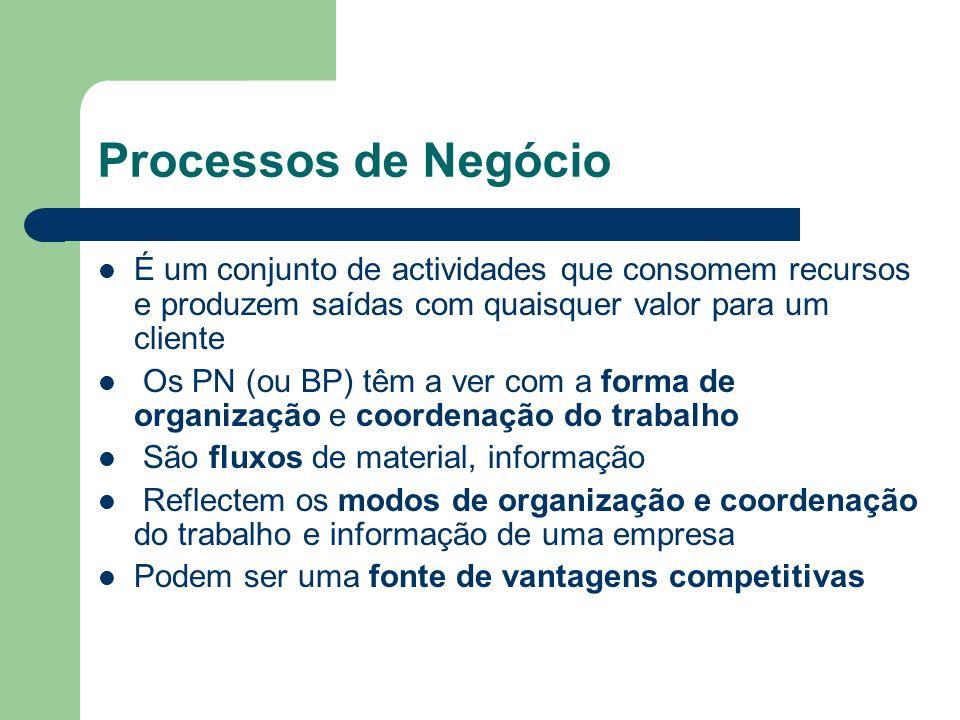 Processos de Negócio É um conjunto de actividades que consomem recursos e produzem saídas com quaisquer valor para um cliente.
