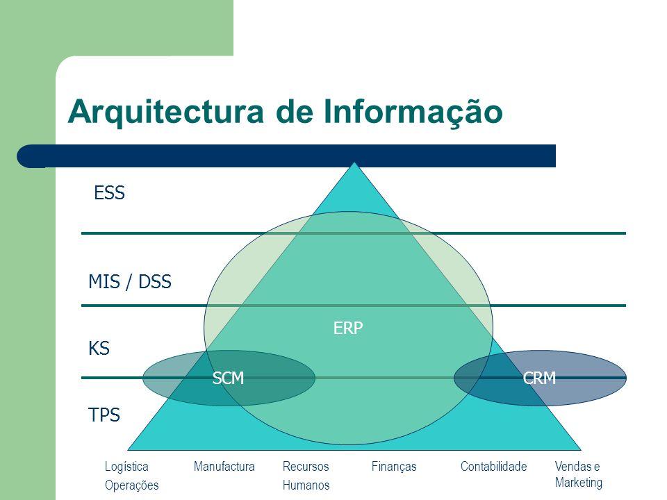 Arquitectura de Informação