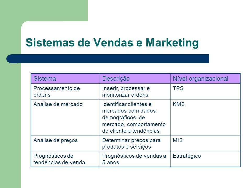 Sistemas de Vendas e Marketing