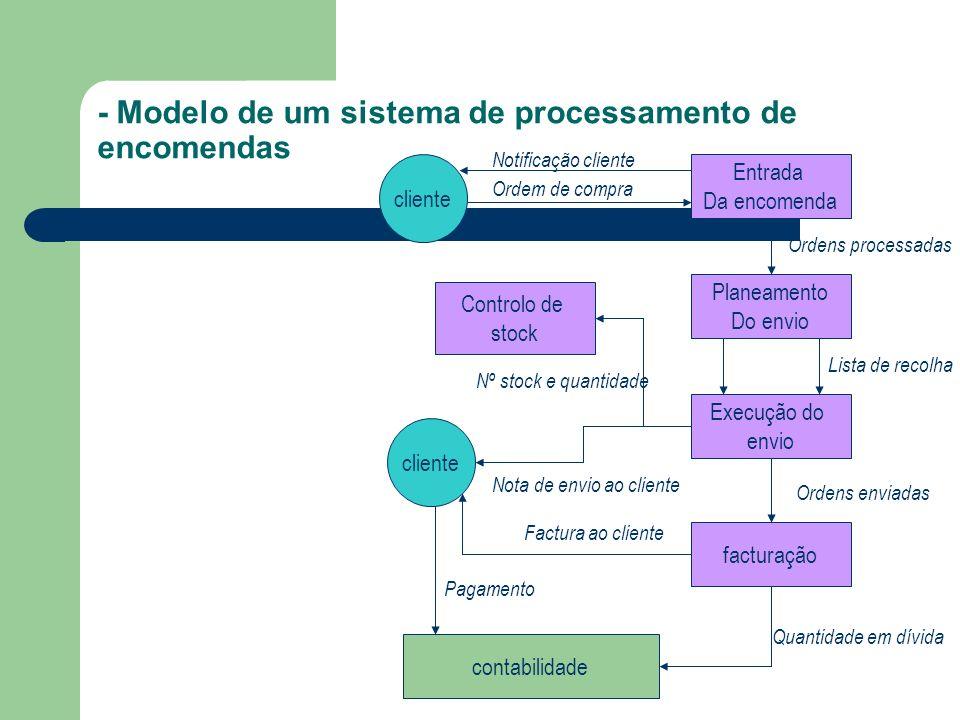 - Modelo de um sistema de processamento de encomendas