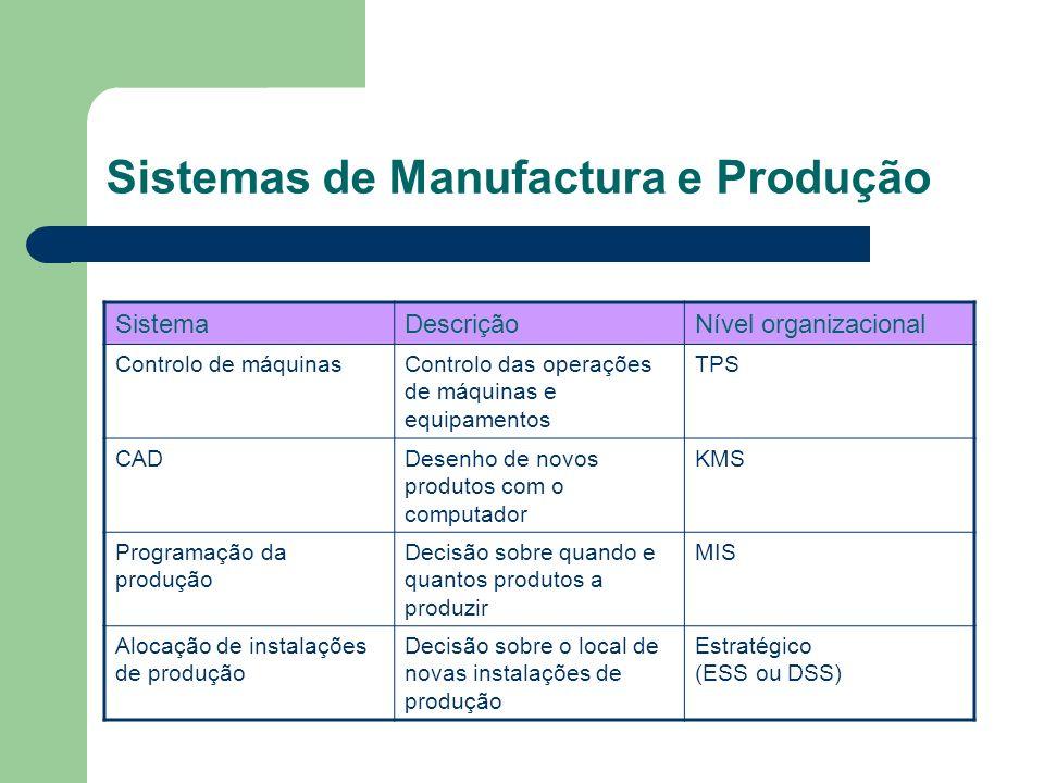 Sistemas de Manufactura e Produção