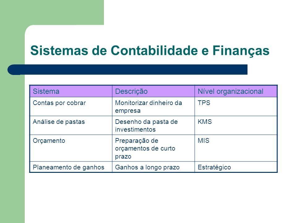 Sistemas de Contabilidade e Finanças