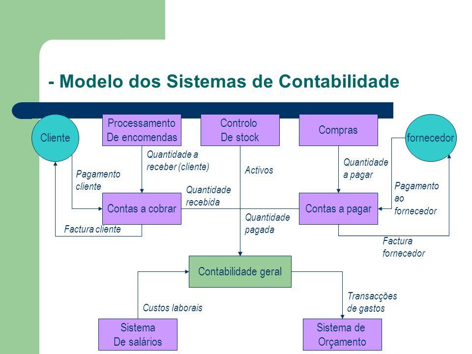 - Modelo dos Sistemas de Contabilidade