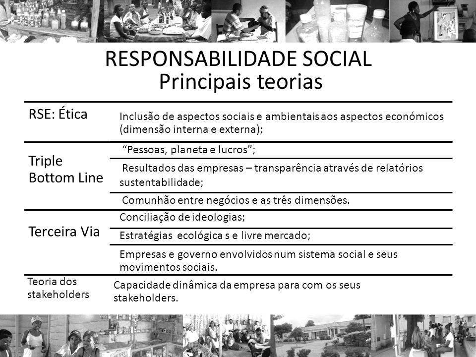 RESPONSABILIDADE SOCIAL Principais teorias