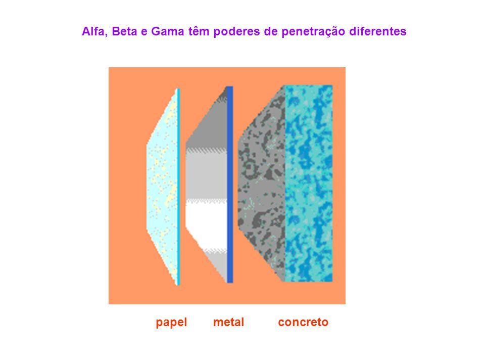 Alfa, Beta e Gama têm poderes de penetração diferentes