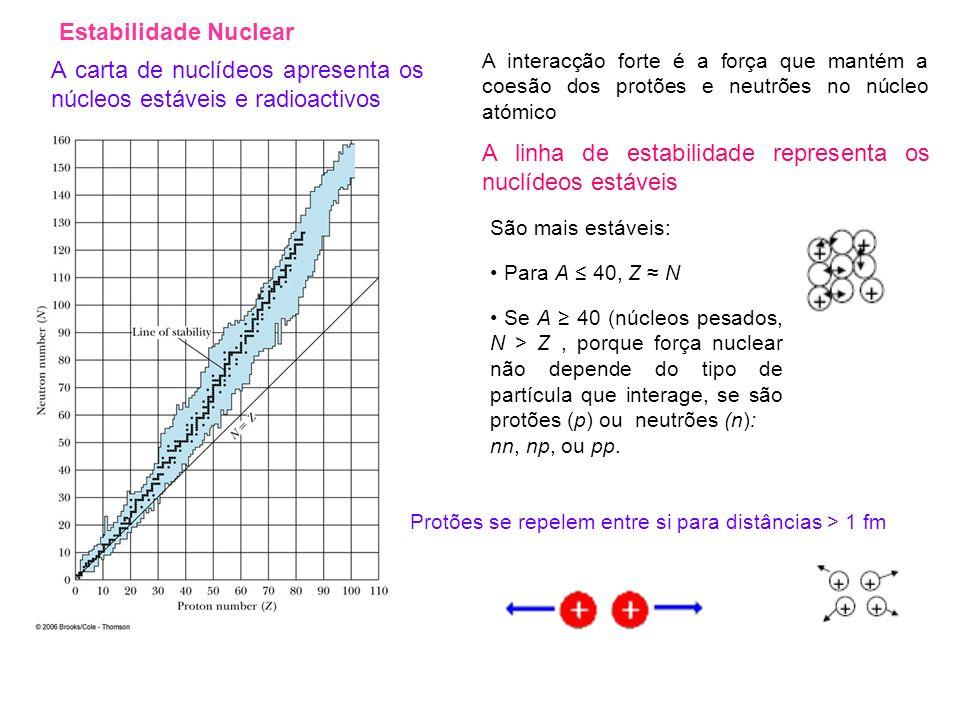A carta de nuclídeos apresenta os núcleos estáveis e radioactivos