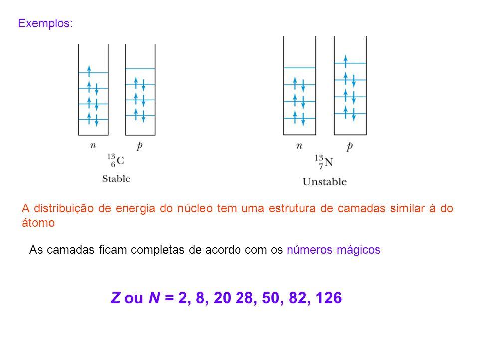 Exemplos: A distribuição de energia do núcleo tem uma estrutura de camadas similar à do átomo.
