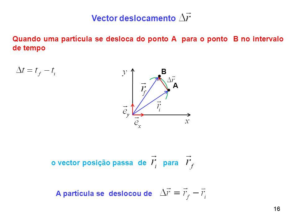 Vector deslocamento Quando uma partícula se desloca do ponto A para o ponto B no intervalo de tempo.