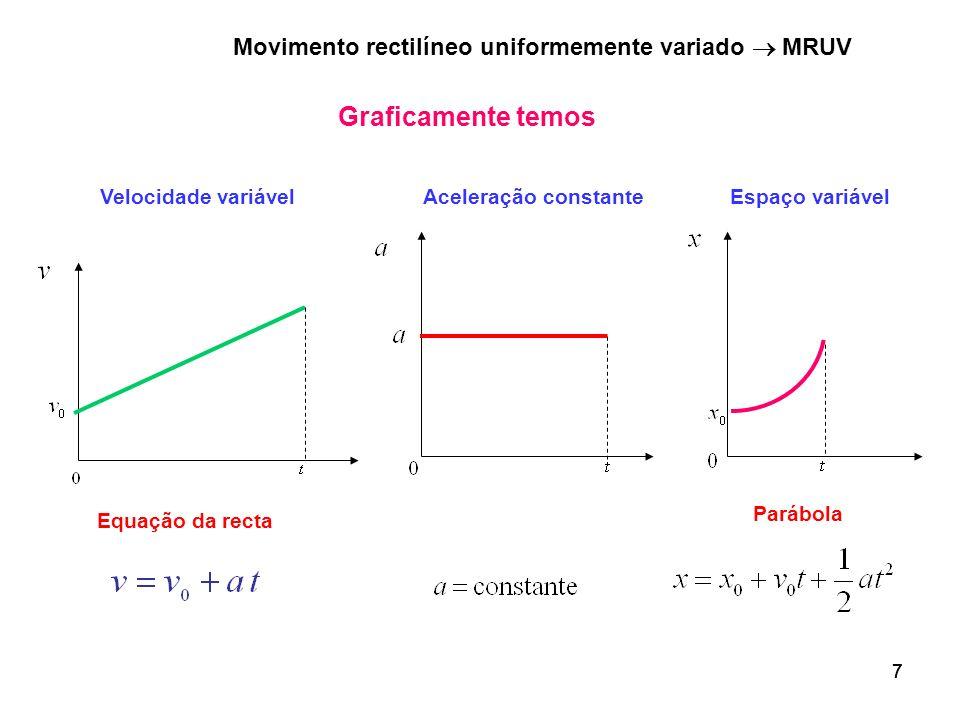 Graficamente temos Movimento rectilíneo uniformemente variado  MRUV