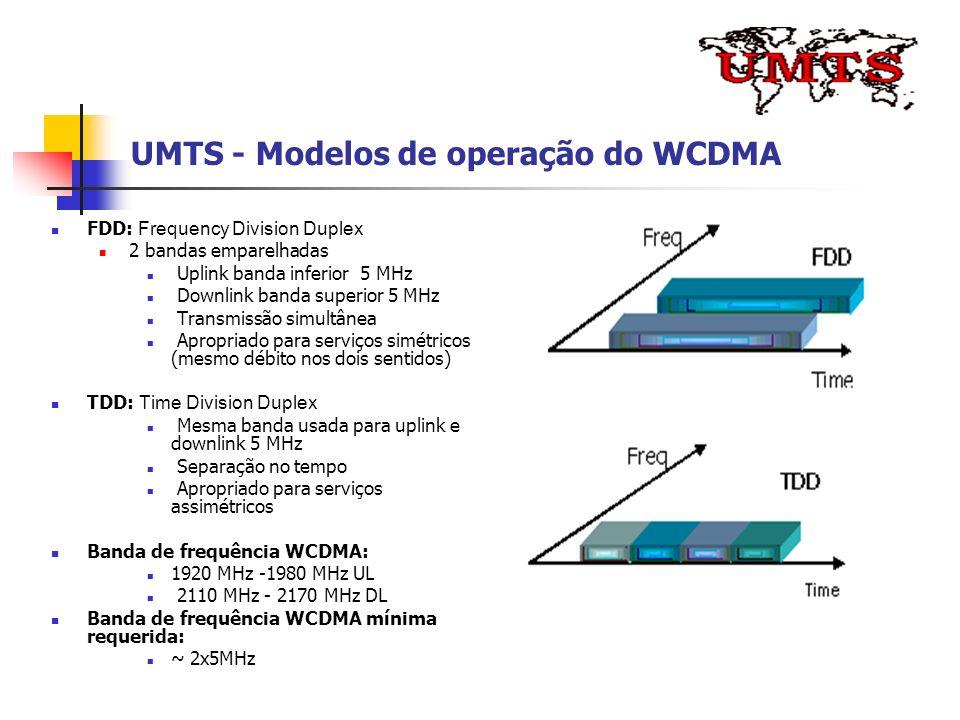 UMTS - Modelos de operação do WCDMA