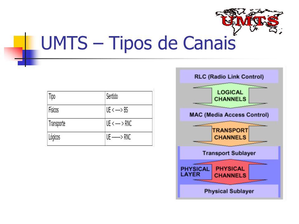 UMTS – Tipos de Canais