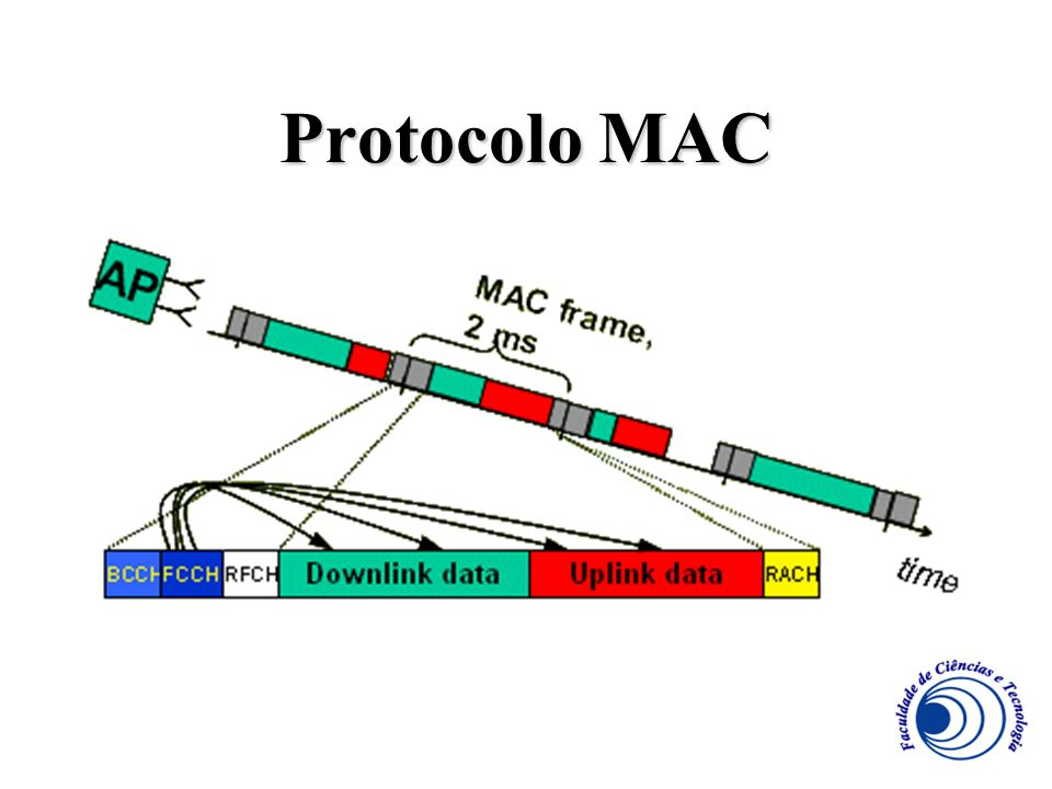 Protocolo MAC