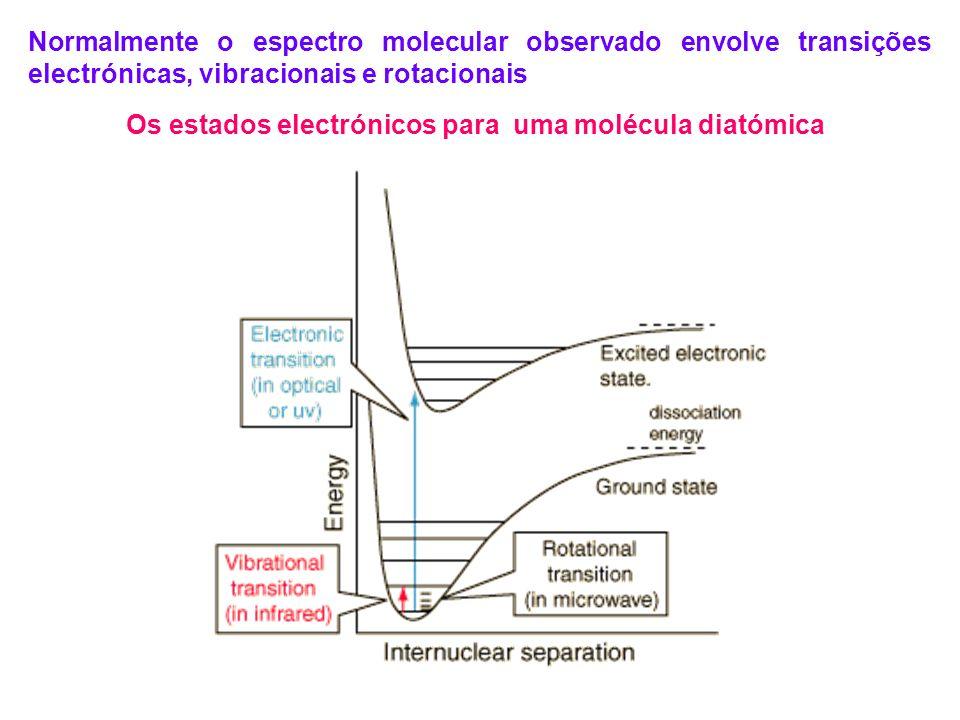 Os estados electrónicos para uma molécula diatómica