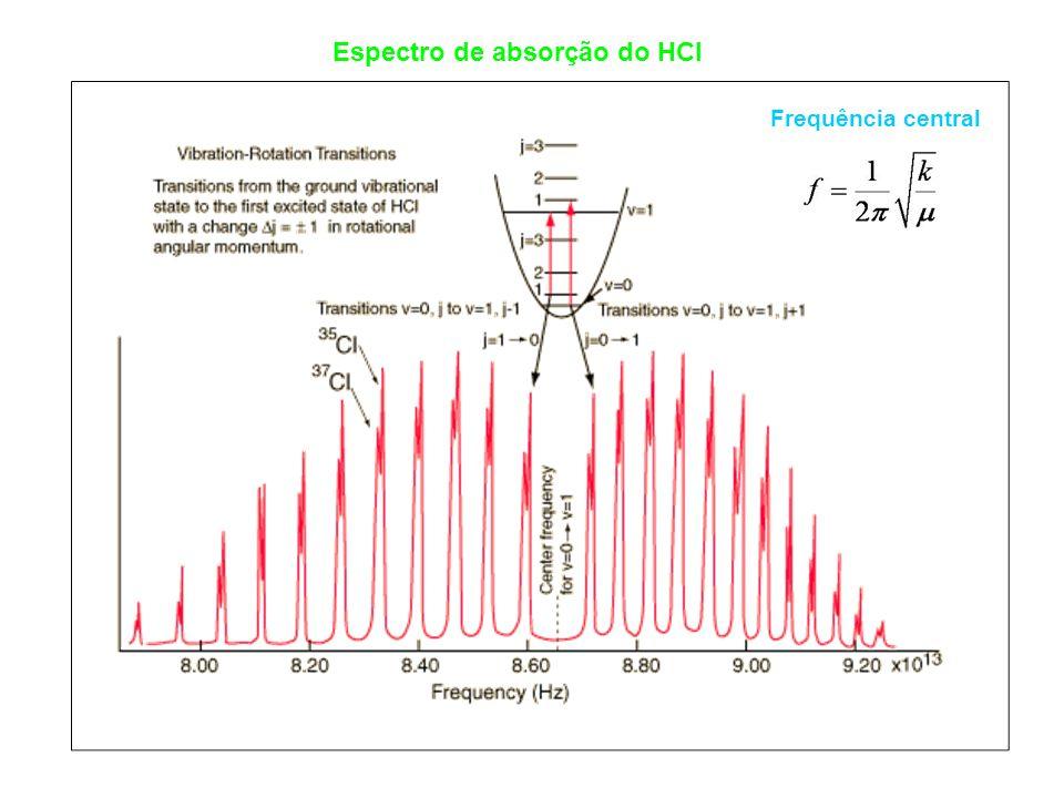Espectro de absorção do HCl