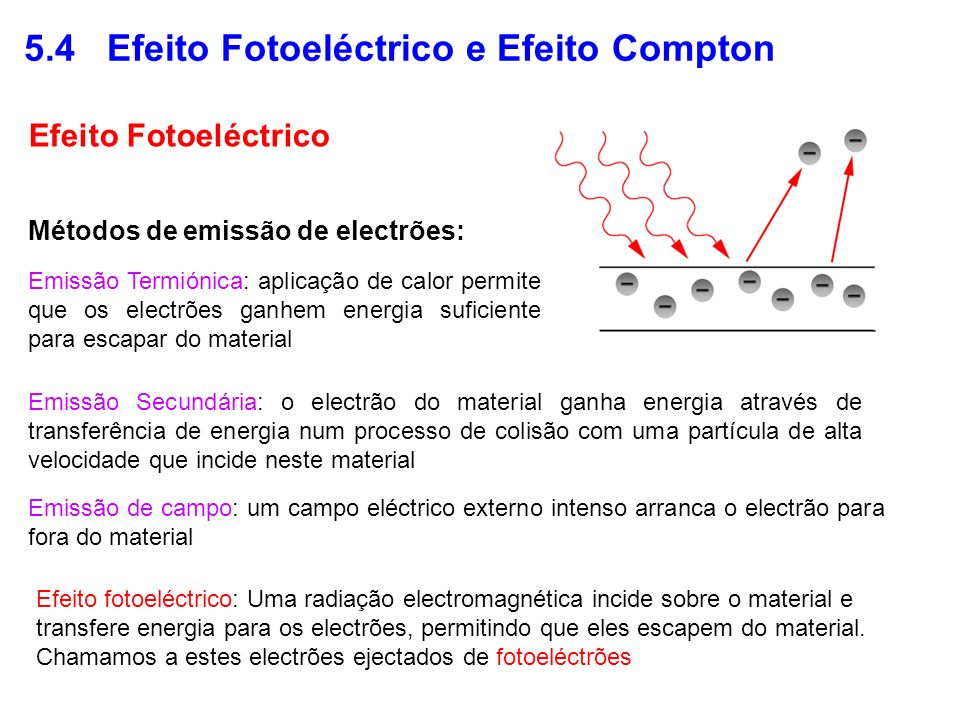 5.4 Efeito Fotoeléctrico e Efeito Compton