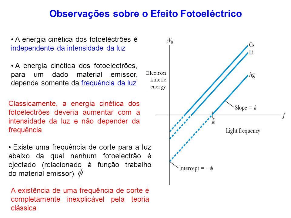 Observações sobre o Efeito Fotoeléctrico