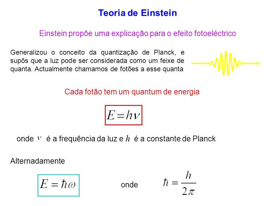 Teoria de Einstein Einstein propõe uma explicação para o efeito fotoeléctrico.