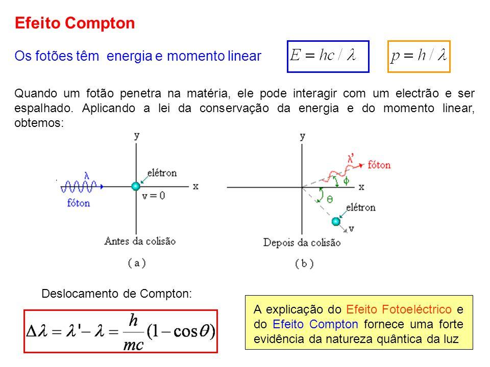 Efeito Compton Os fotões têm energia e momento linear