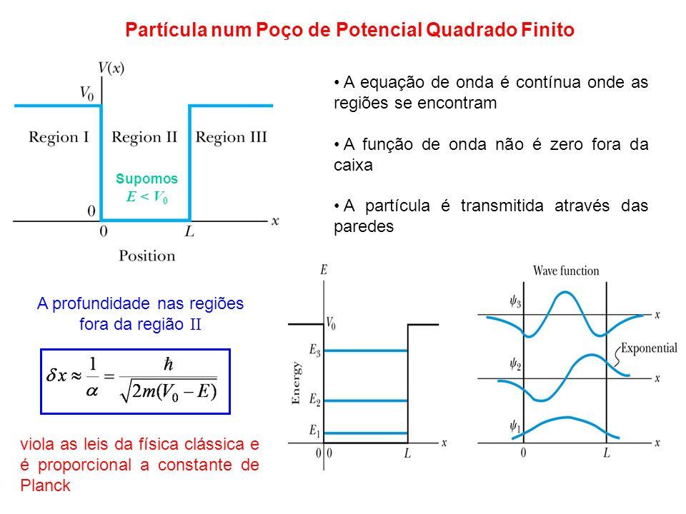 Partícula num Poço de Potencial Quadrado Finito