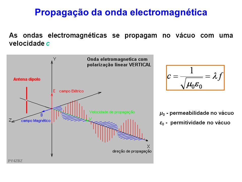 Propagação da onda electromagnética