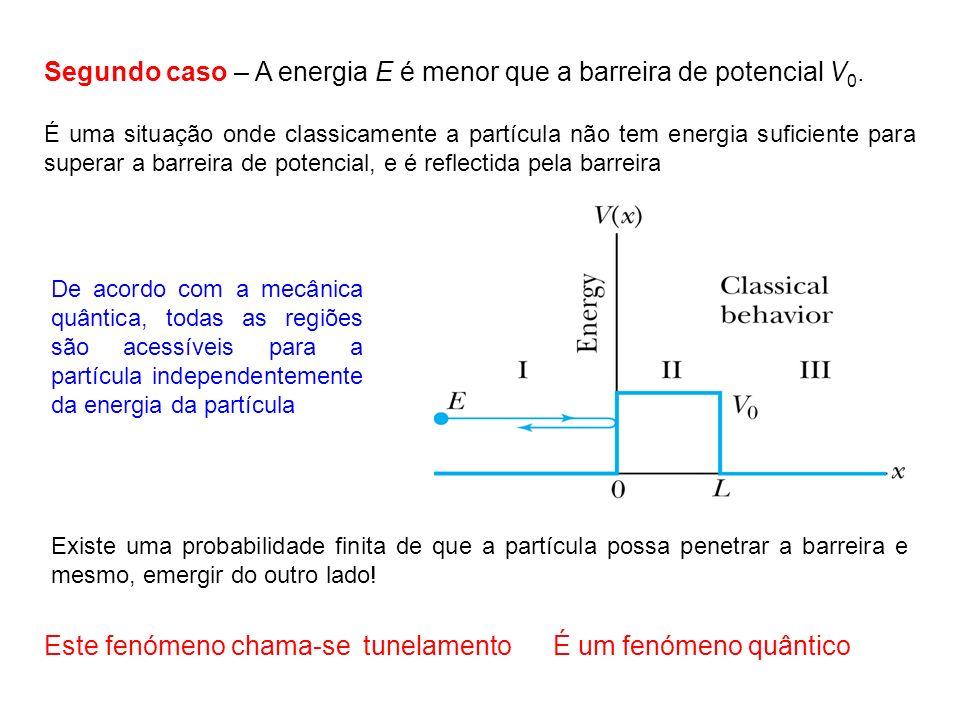 Segundo caso – A energia E é menor que a barreira de potencial V0.