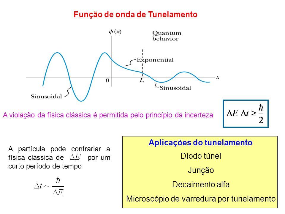 Aplicações do tunelamento