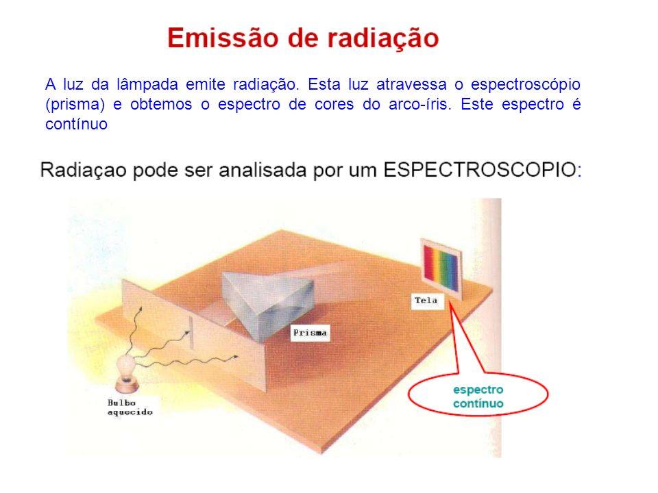A luz da lâmpada emite radiação