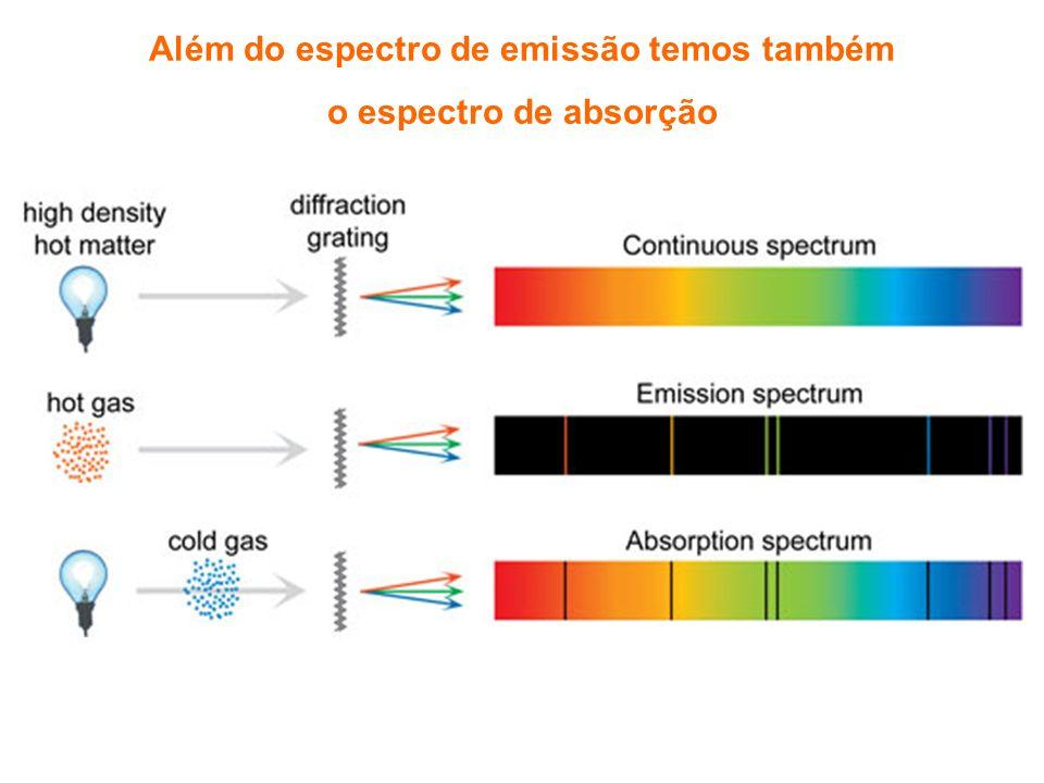 Além do espectro de emissão temos também