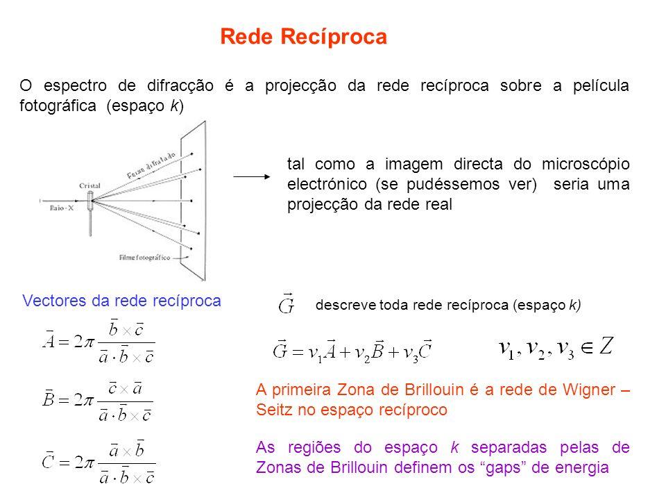 Rede Recíproca O espectro de difracção é a projecção da rede recíproca sobre a película fotográfica (espaço k)