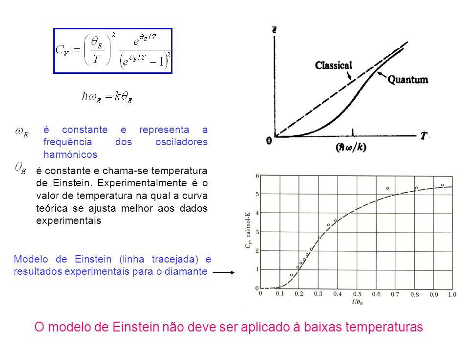 O modelo de Einstein não deve ser aplicado à baixas temperaturas