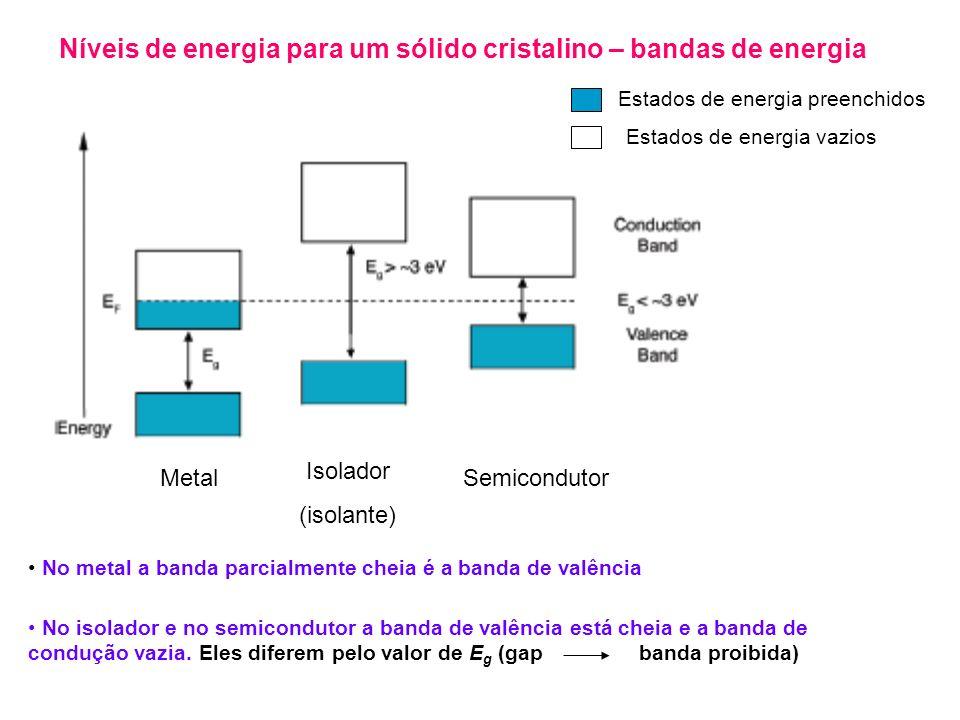 Níveis de energia para um sólido cristalino – bandas de energia