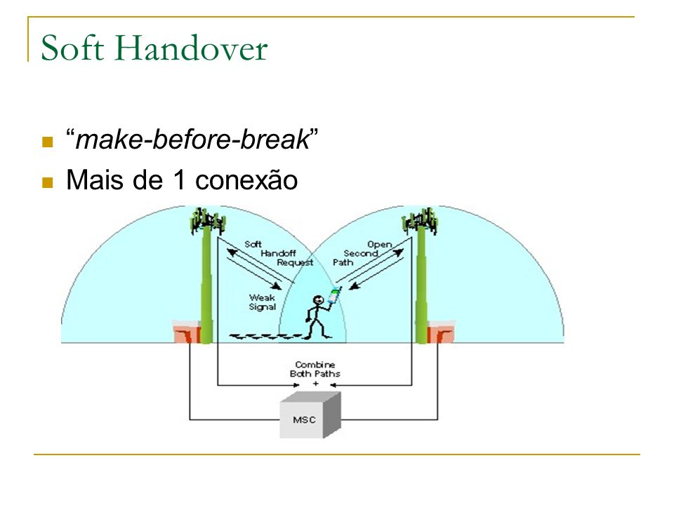 Soft Handover make-before-break Mais de 1 conexão