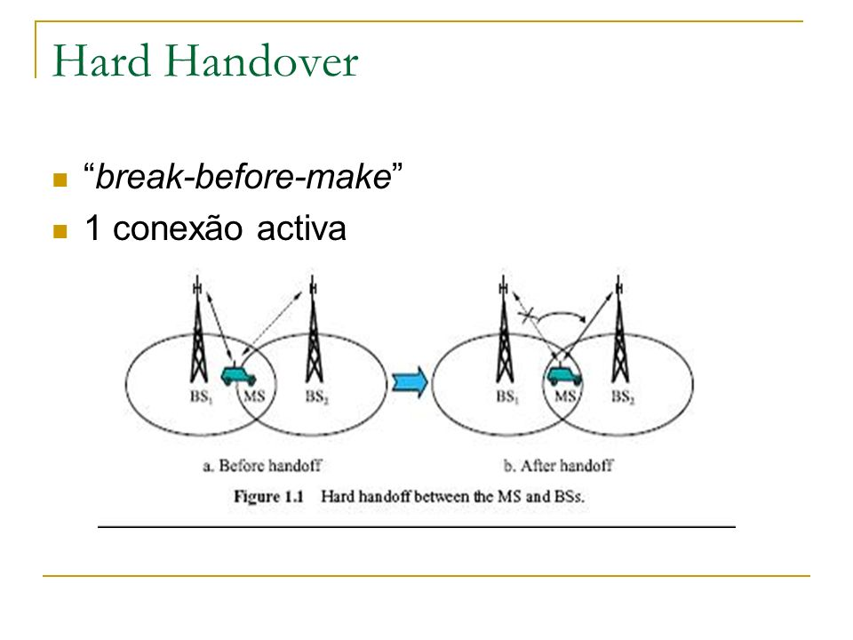 Hard Handover break-before-make 1 conexão activa