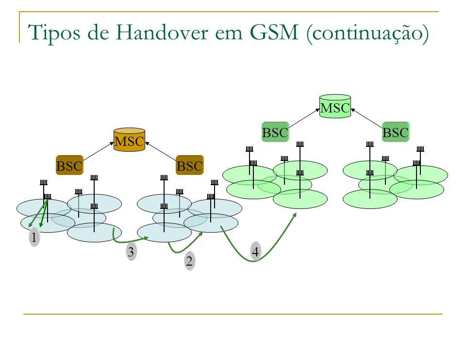 Tipos de Handover em GSM (continuação)