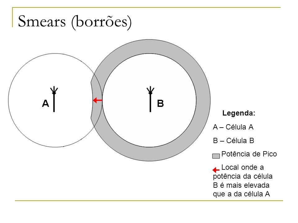 Smears (borrões) Legenda: A – Célula A B – Célula B Potência de Pico