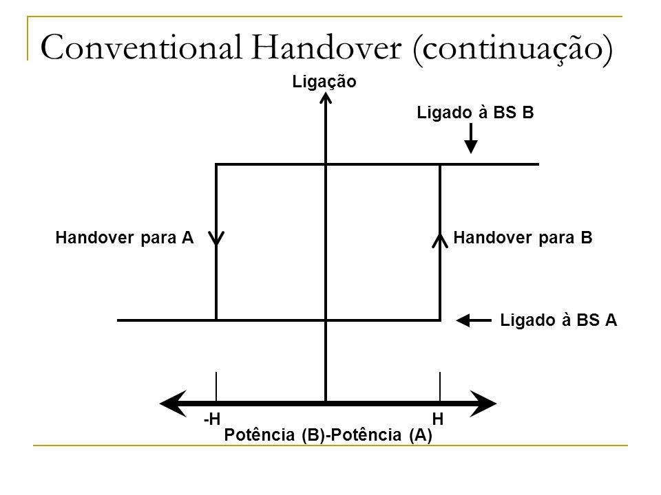 Conventional Handover (continuação)