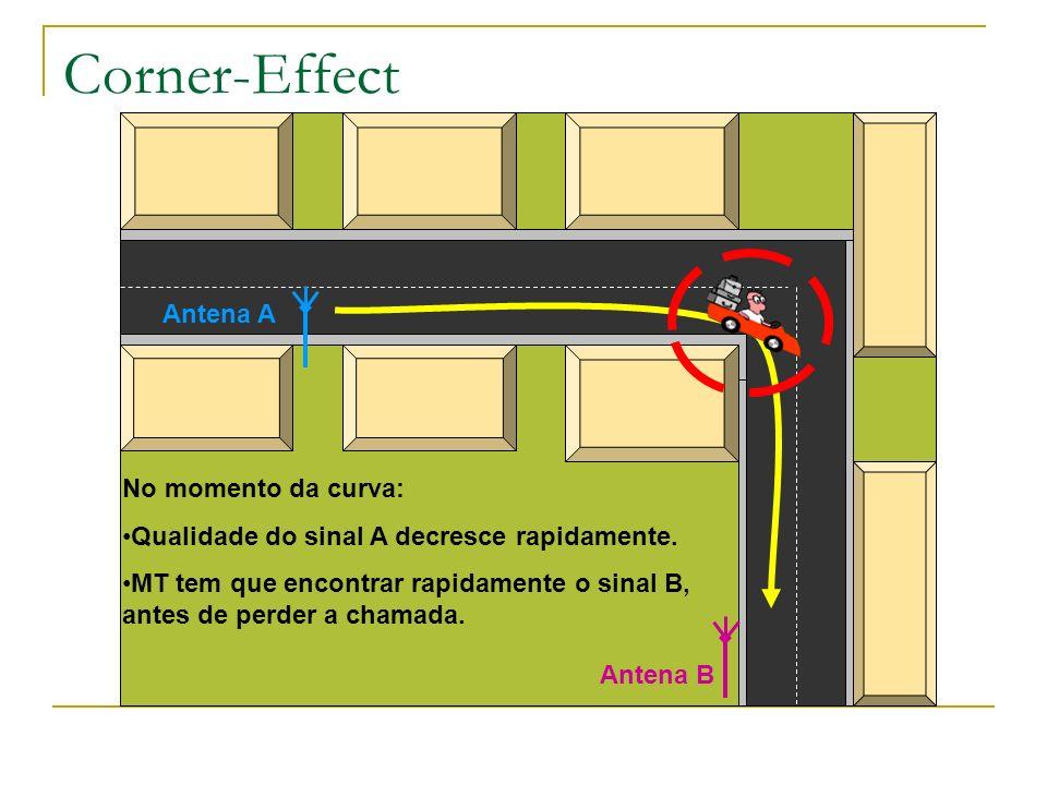 Corner-Effect Antena A No momento da curva: