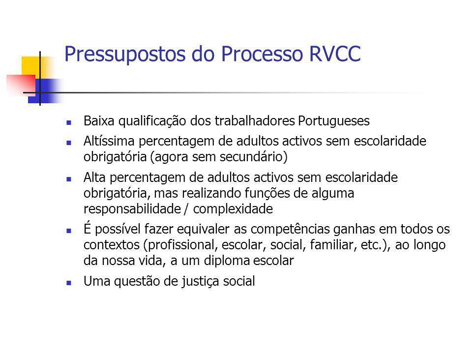 Pressupostos do Processo RVCC