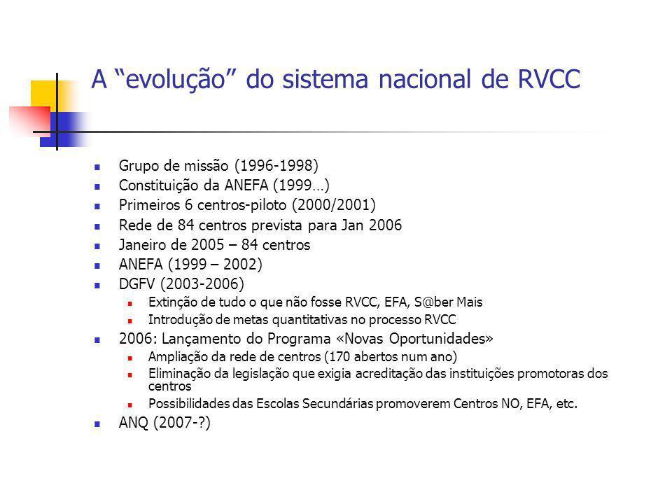 A evolução do sistema nacional de RVCC