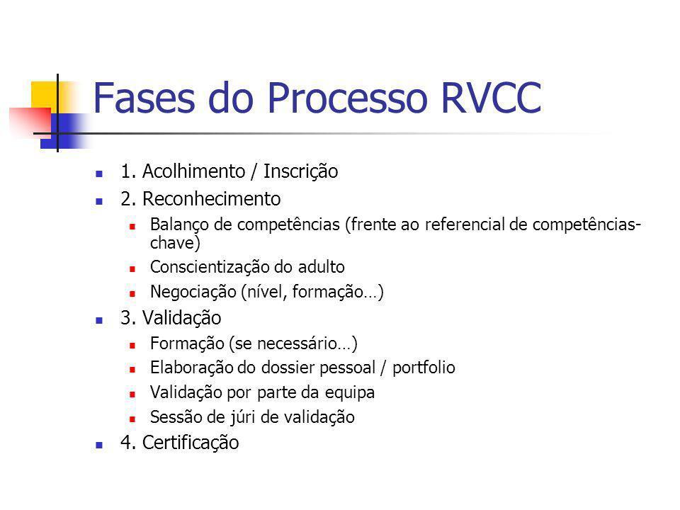 Fases do Processo RVCC 1. Acolhimento / Inscrição 2. Reconhecimento
