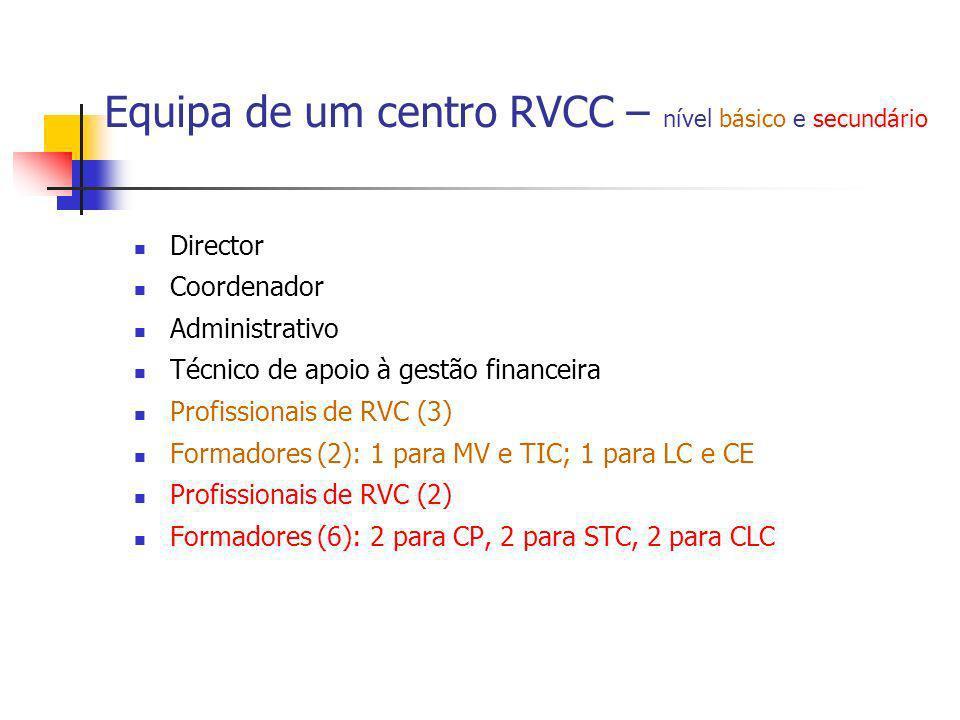 Equipa de um centro RVCC – nível básico e secundário