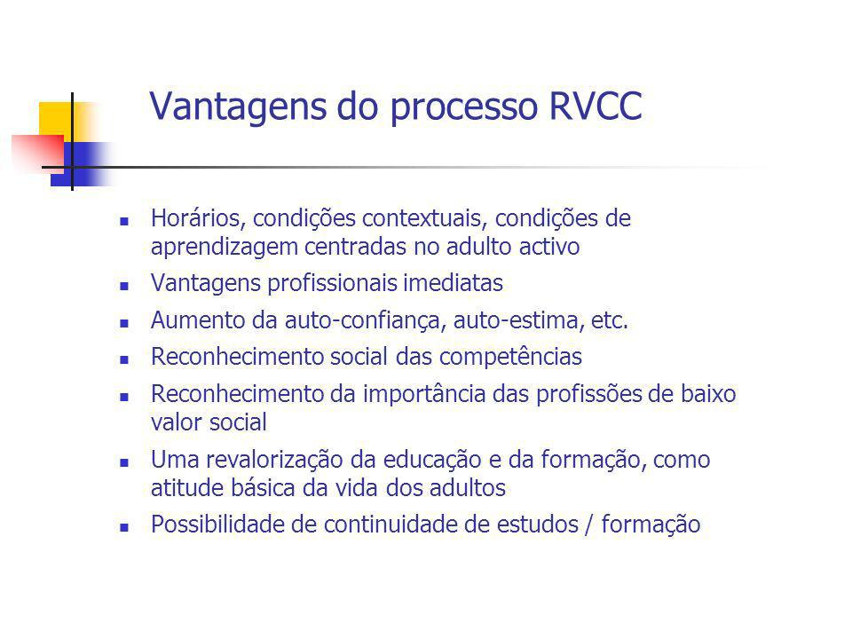 Vantagens do processo RVCC