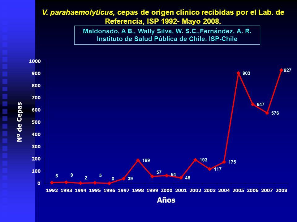 V. parahaemolyticus, cepas de origen clínico recibidas por el Lab