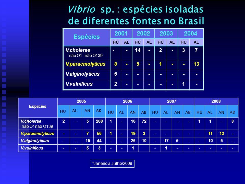 Vibrio sp. : espécies isoladas de diferentes fontes no Brasil