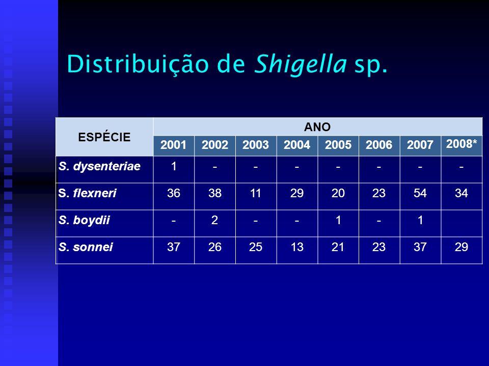 Distribuição de Shigella sp.