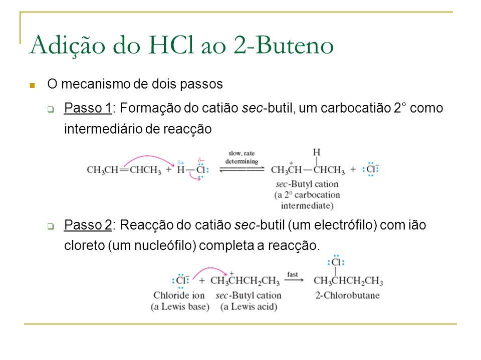 Adição do HCl ao 2-Buteno