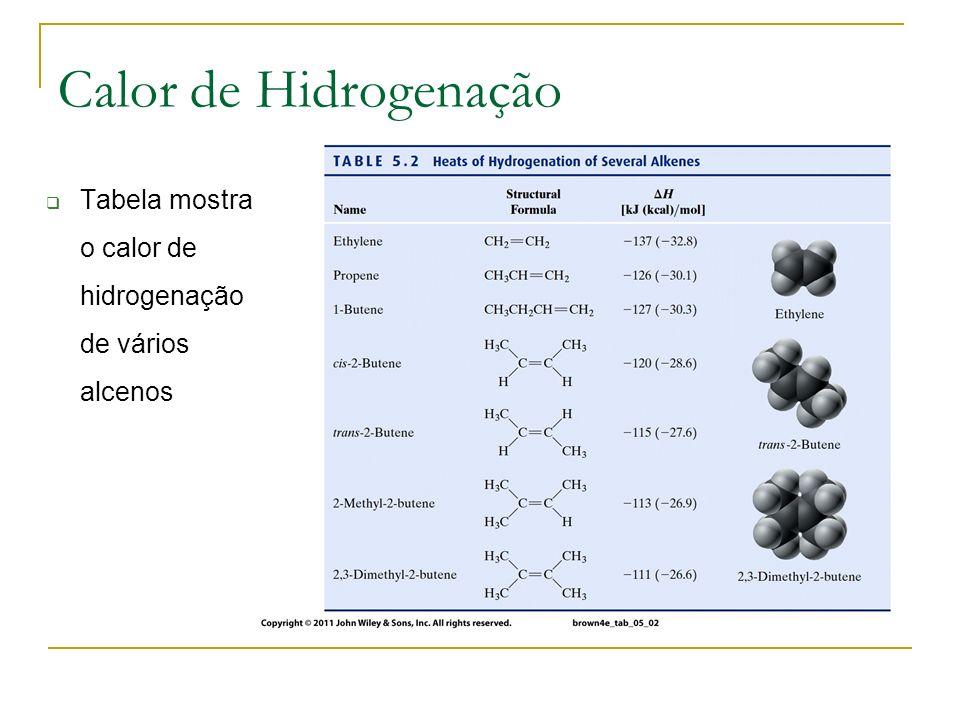Calor de Hidrogenação Tabela mostra o calor de hidrogenação de vários alcenos