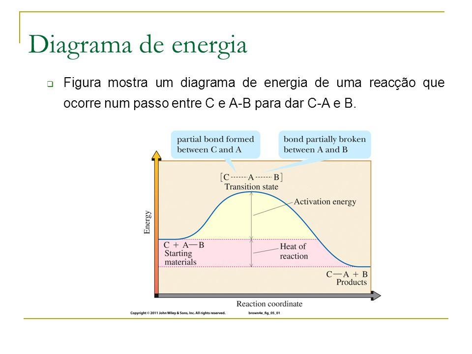 Diagrama de energia Figura mostra um diagrama de energia de uma reacção que ocorre num passo entre C e A-B para dar C-A e B.