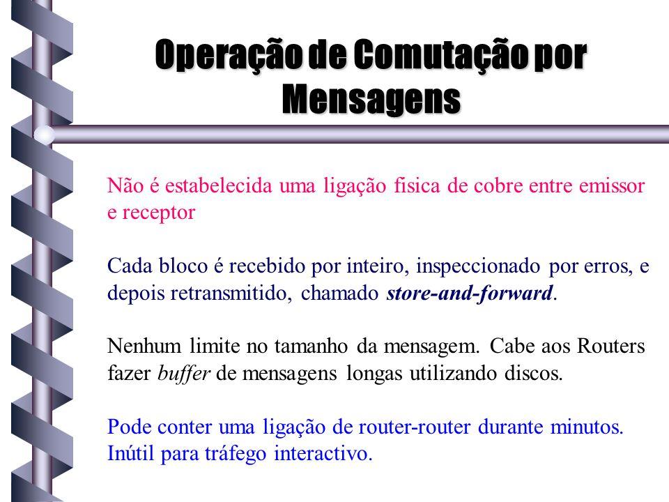 Operação de Comutação por Mensagens