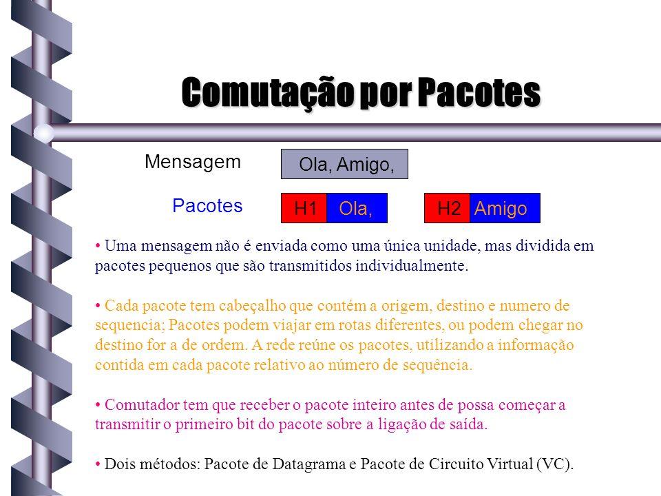 Comutação por Pacotes Mensagem Pacotes Ola, Amigo, H1 Ola, H2 Amigo